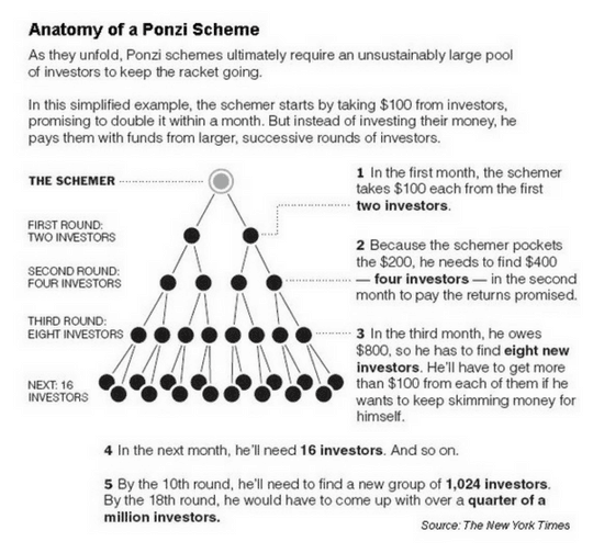 Ponzi Scheme Explained