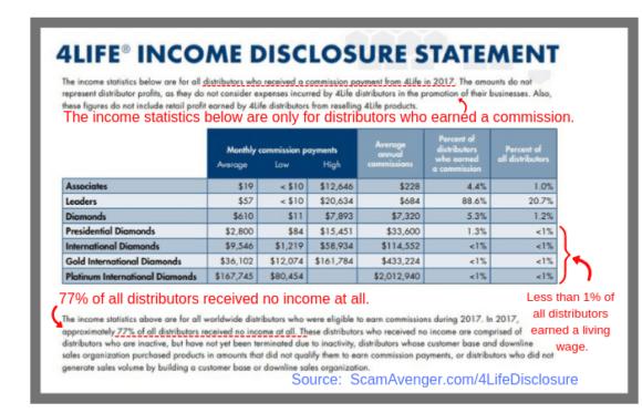 4Life Income Disclosure