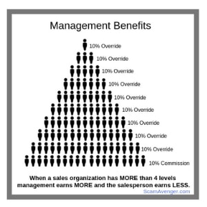 More than 4 levels in an MLM benefit the few at the top