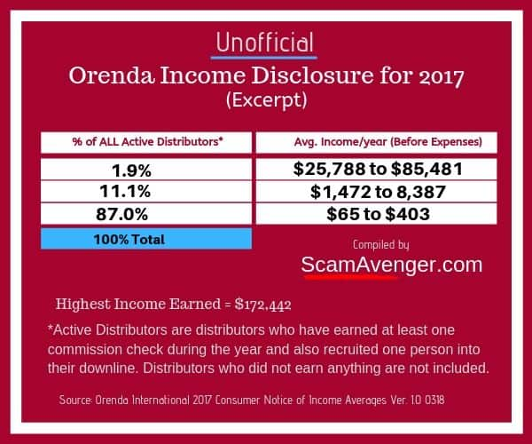 Unofficial Orenda Income Disclosure