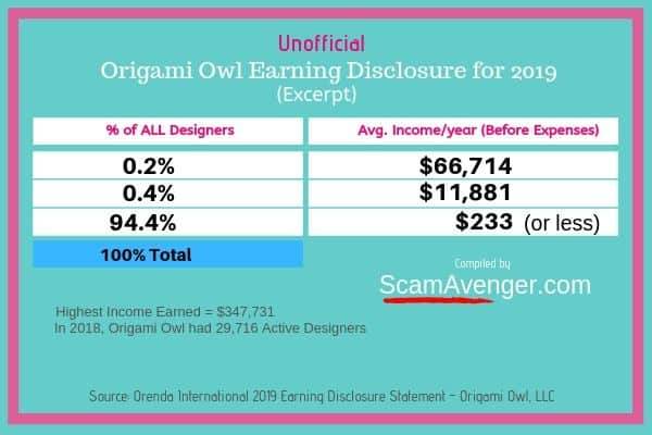 Origami Owl Earning Disclosure Statement 2019 Excerpt
