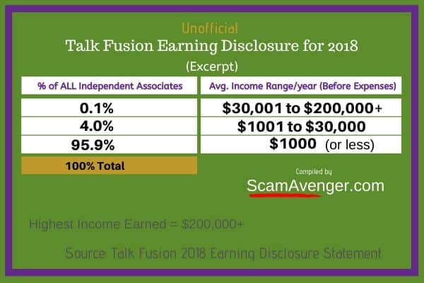 Talk Fusion Unofficial Earning Disclosure