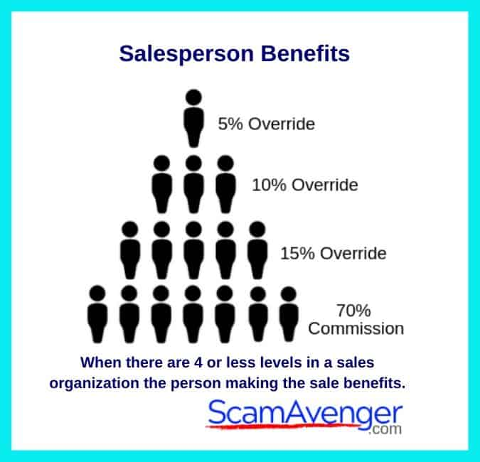 Trades of Hope Salesperson Benefits