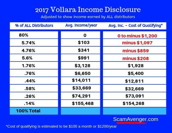 Vollara Income Disclosure Adjusted