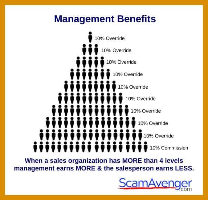 Zurvita Management Benefits