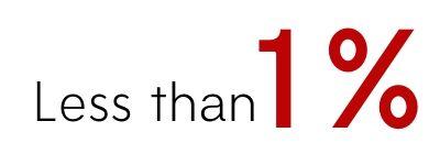Zrii 1 Percent